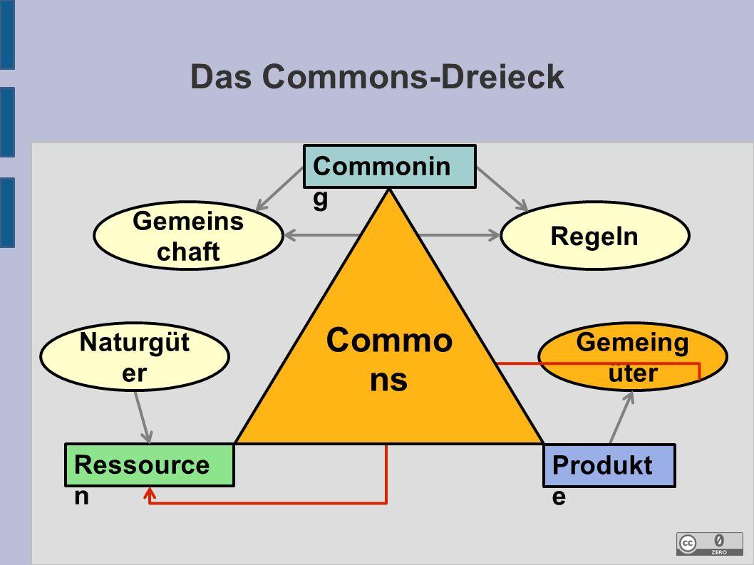 Gemeing üter Das Commons-Dreieck Gemeins chaft Regeln Ressource n Naturgüt er Produkt e Commo ns Commonin g