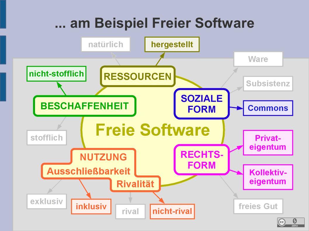 ... am Beispiel Freier Software