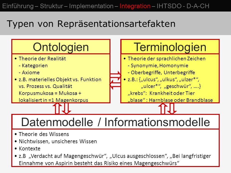 Typen von Repräsentationsartefakten Theorie der Realität - Kategorien - Axiome z.B.