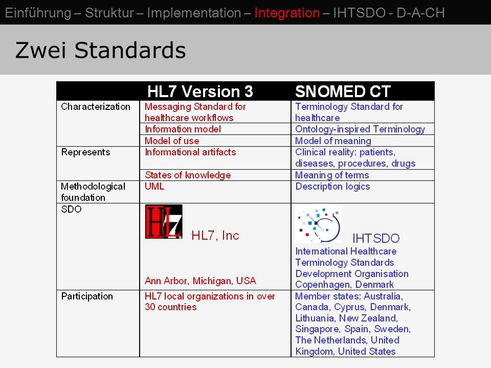Zwei Standards Einführung – Struktur – Implementation – Integration – IHTSDO - D-A-CH
