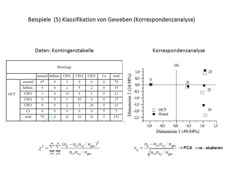 Beispiele (5) Klassifikation von Geweben (Korrespondenzanalyse) Daten: KontingenztabelleKorrespondenzanalyse