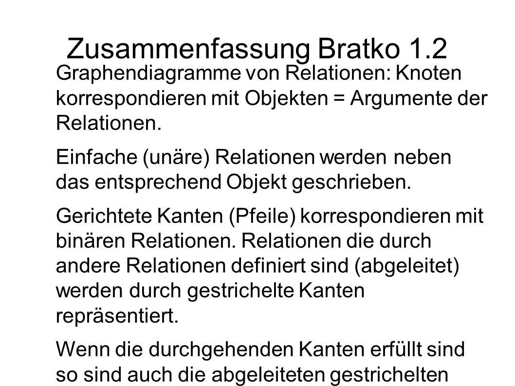 Zusammenfassung Bratko 1.2 Graphendiagramme von Relationen: Knoten korrespondieren mit Objekten = Argumente der Relationen. Einfache (unäre) Relatione