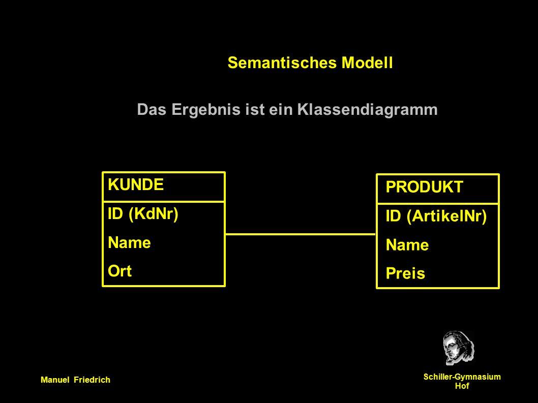 Manuel Friedrich Schiller-Gymnasium Hof Das Ergebnis ist ein Klassendiagramm PRODUKT ID (ArtikelNr) Name Preis KUNDE ID (KdNr) Name Ort Semantisches Modell