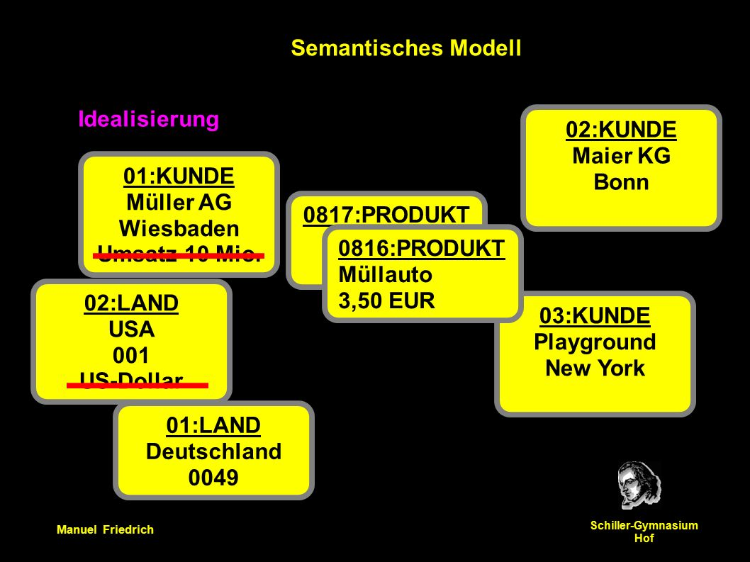 Manuel Friedrich Schiller-Gymnasium Hof Semantisches Modell 01:KUNDE Müller AG Wiesbaden Umsatz 10 Mio.