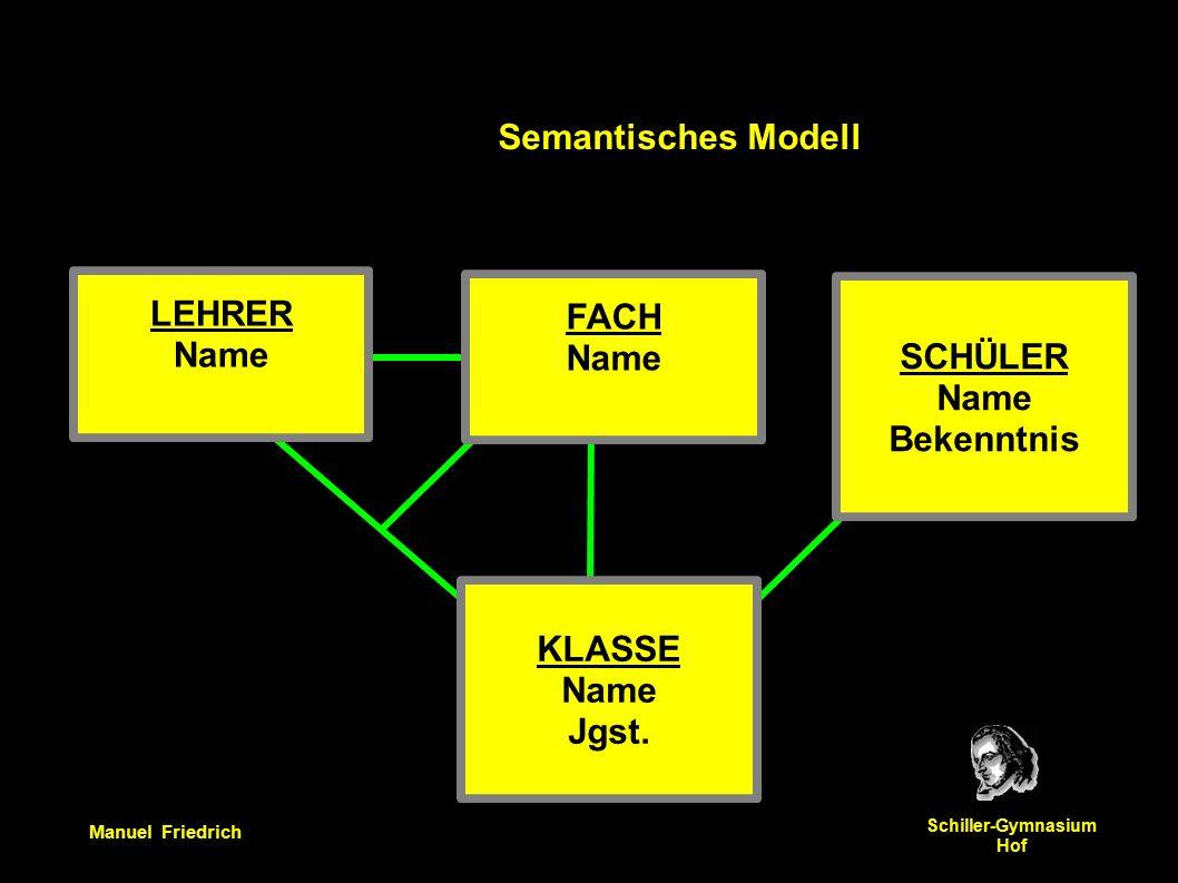 Manuel Friedrich Schiller-Gymnasium Hof Semantisches Modell LEHRER Name FACH Name SCHÜLER Name Bekenntnis KLASSE Name Jgst.