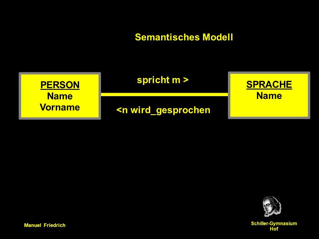 Manuel Friedrich Schiller-Gymnasium Hof Semantisches Modell PERSON Name Vorname SPRACHE Name spricht m > <n wird_gesprochen