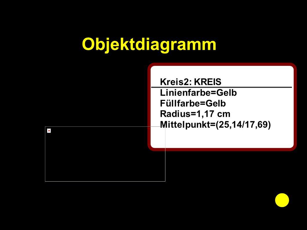 Objektdiagramm Kreis2: KREIS Linienfarbe=Gelb Füllfarbe=Gelb Radius=1,17 cm Mittelpunkt=(25,14/17,69)