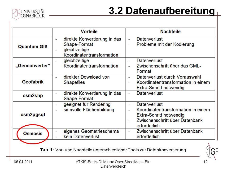 06.04.2011ATKIS-Basis-DLM und OpenStreetMap - Ein Datenvergleich 12 3.2 Datenaufbereitung Tab.