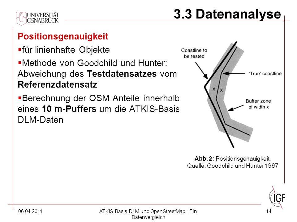 06.04.2011ATKIS-Basis-DLM und OpenStreetMap - Ein Datenvergleich 14 3.3 Datenanalyse Positionsgenauigkeit  für linienhafte Objekte  Methode von Goodchild und Hunter: Abweichung des Testdatensatzes vom Referenzdatensatz  Berechnung der OSM-Anteile innerhalb eines 10 m-Puffers um die ATKIS-Basis- DLM-Daten Abb.