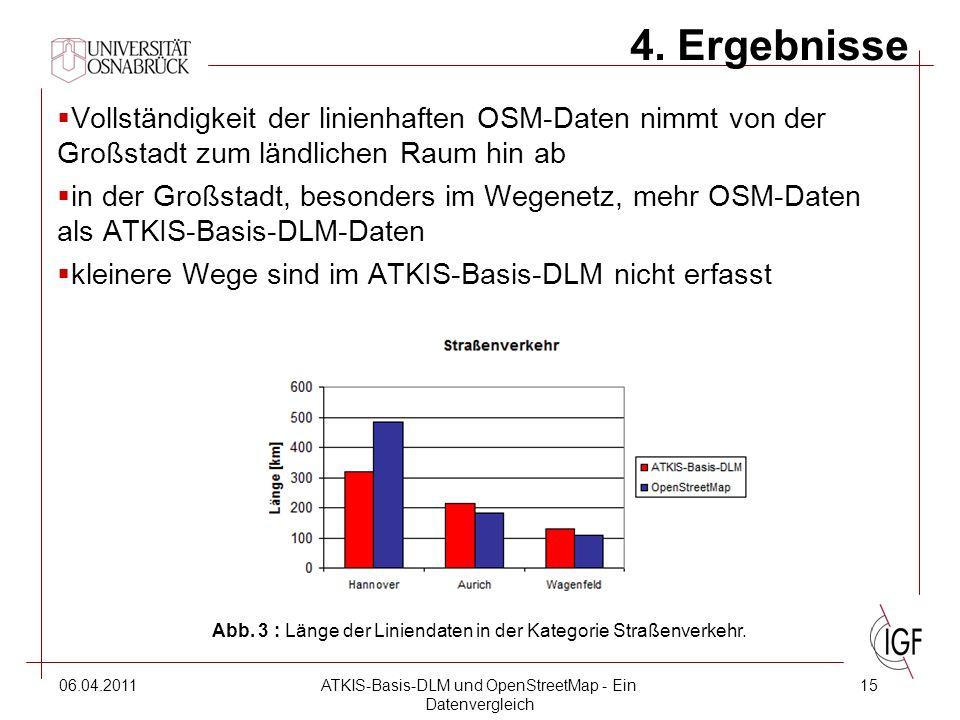 06.04.2011ATKIS-Basis-DLM und OpenStreetMap - Ein Datenvergleich 15 4.