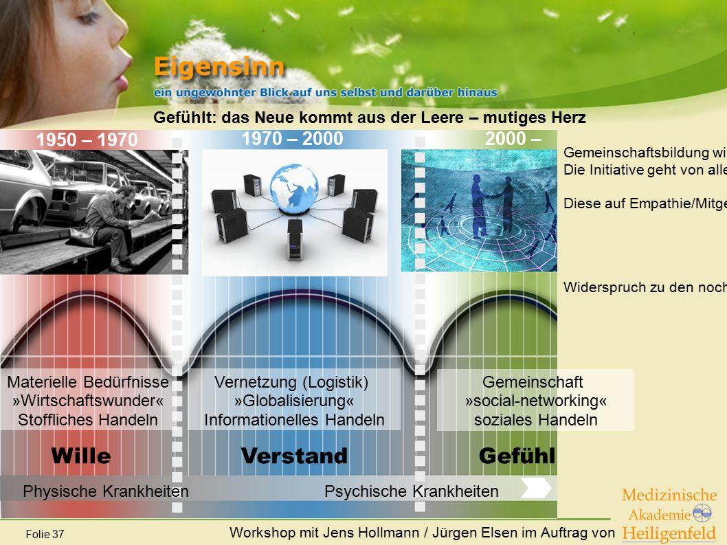 Workshop mit Jens Hollmann / Jürgen Elsen im Auftrag von Folie 37 Gefühlt: das Neue kommt aus der Leere – mutiges Herz Physische KrankheitenPsychische
