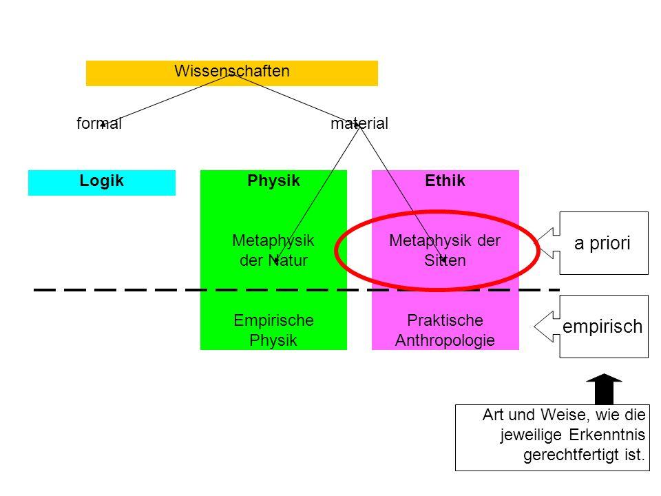 Wissenschaften formalmaterial LogikPhysik Metaphysik der Natur Empirische Physik Ethik Metaphysik der Sitten Praktische Anthropologie a prioriempirisch Art und Weise, wie die jeweilige Erkenntnis gerechtfertigt ist.