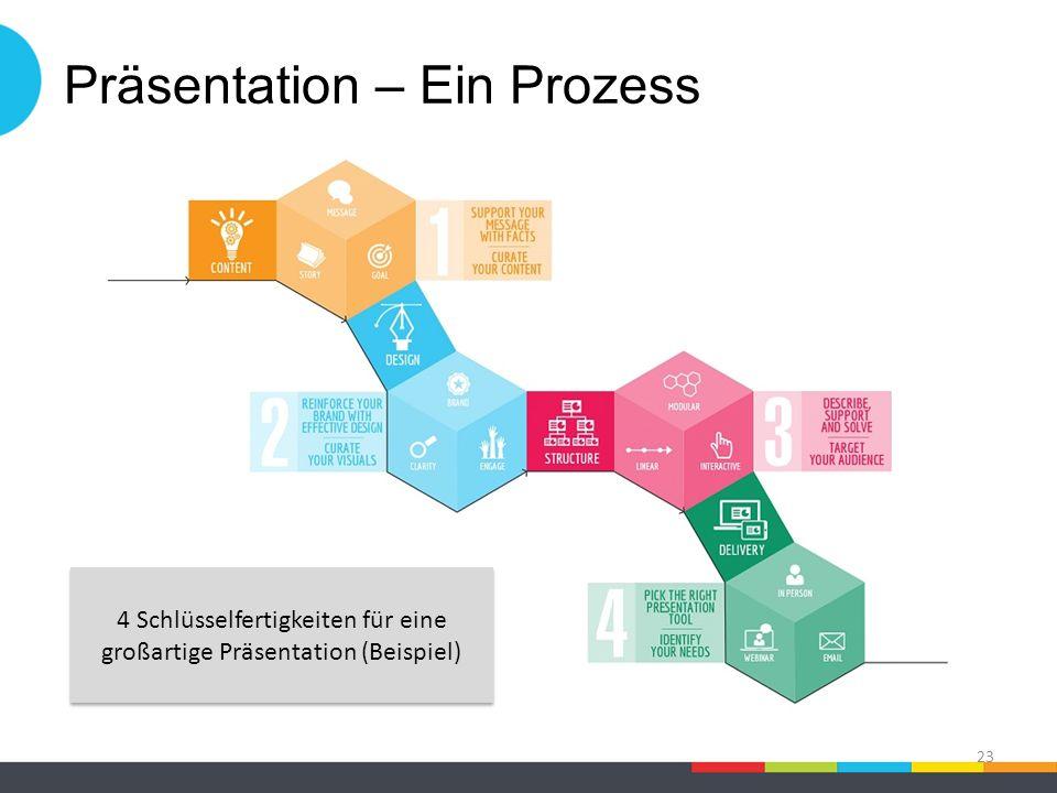 Präsentation – Ein Prozess 23 4 Schlüsselfertigkeiten für eine großartige Präsentation (Beispiel)