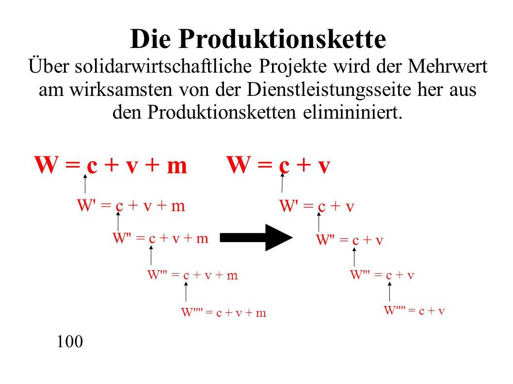 W = c + v + m W = c + v + m W = c + v + m W = c + v + m W = c + v + m W = c + v W = c + v W = c + v W = c + v W = c + v Die Produktionskette Über solidarwirtschaftliche Projekte wird der Mehrwert am wirksamsten von der Dienstleistungsseite her aus den Produktionsketten elimininiert.