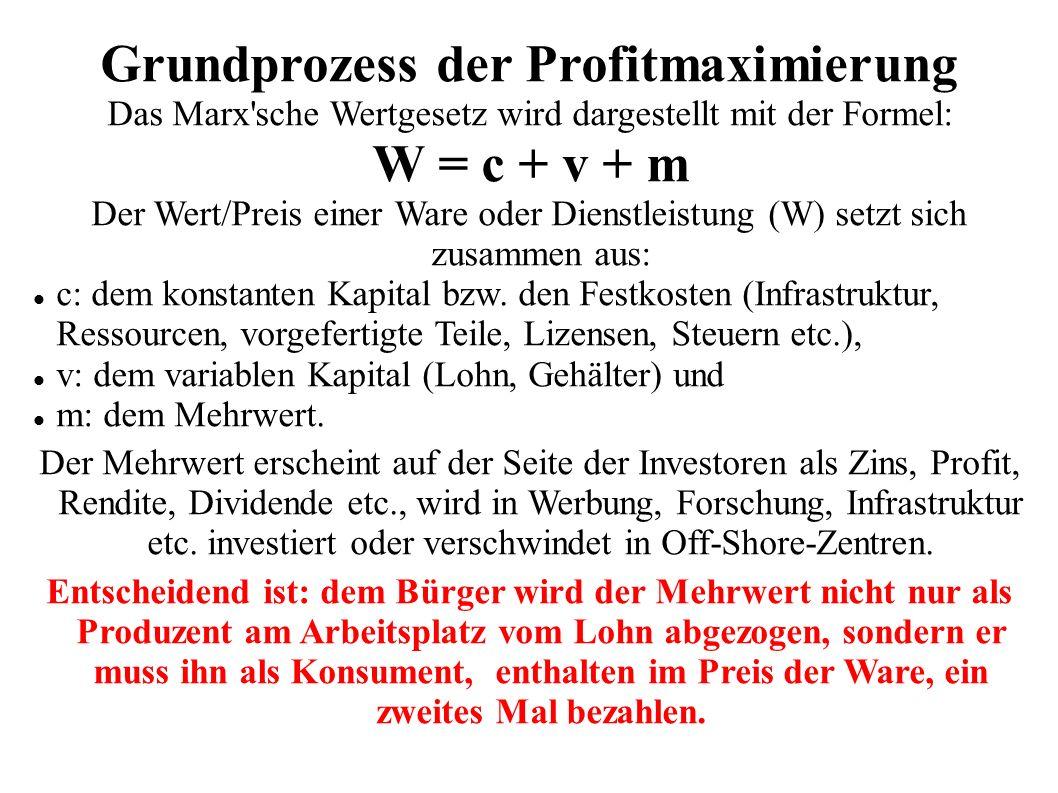 Grundprozess der Profitmaximierung Das Marx sche Wertgesetz wird dargestellt mit der Formel: W = c + v + m Der Wert/Preis einer Ware oder Dienstleistung (W) setzt sich zusammen aus: c: dem konstanten Kapital bzw.