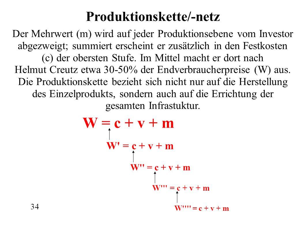W = c + v + m W = c + v + m W = c + v + m W = c + v + m W = c + v + m Produktionskette/-netz Der Mehrwert (m) wird auf jeder Produktionsebene vom Investor abgezweigt; summiert erscheint er zusätzlich in den Festkosten (c) der obersten Stufe.