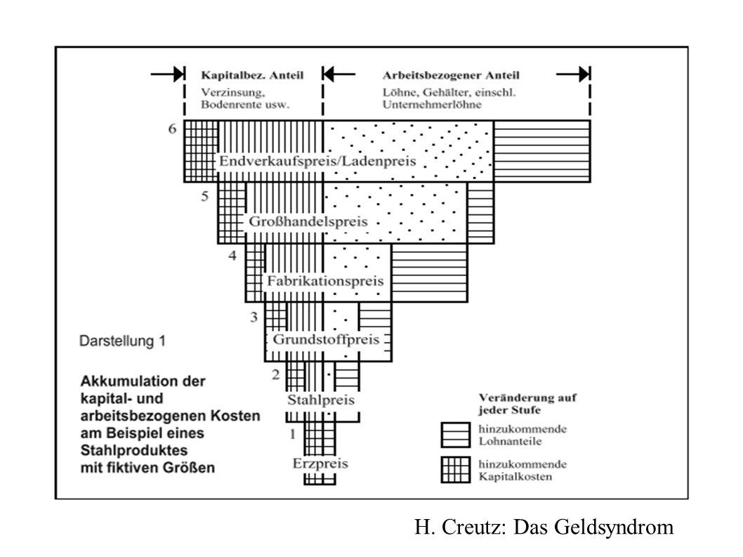 H. Creutz: Das Geldsyndrom