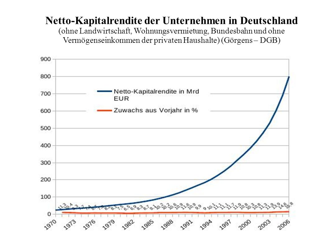 Netto-Kapitalrendite der Unternehmen in Deutschland (ohne Landwirtschaft, Wohnungsvermietung, Bundesbahn und ohne Vermögenseinkommen der privaten Haushalte) (Görgens – DGB)