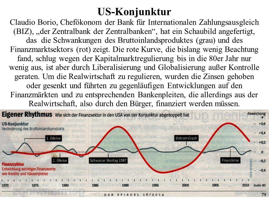 """US-Konjunktur Claudio Borio, Chefökonom der Bank für Internationalen Zahlungsausgleich (BIZ), """"der Zentralbank der Zentralbanken , hat ein Schaubild angefertigt, das die Schwankungen des Bruttoinlandsproduktes (grau) und des Finanzmarktsektors (rot) zeigt."""