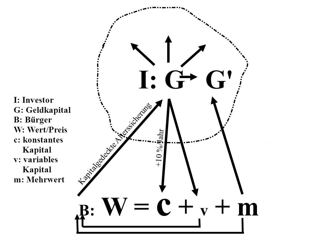 I: G G B: W = c + v + m Kapitalgedeckte Alterssicherung I: Investor G: Geldkapital B: Bürger W: Wert/Preis c: konstantes Kapital v: variables Kapital m: Mehrwert +10 %/Jahr