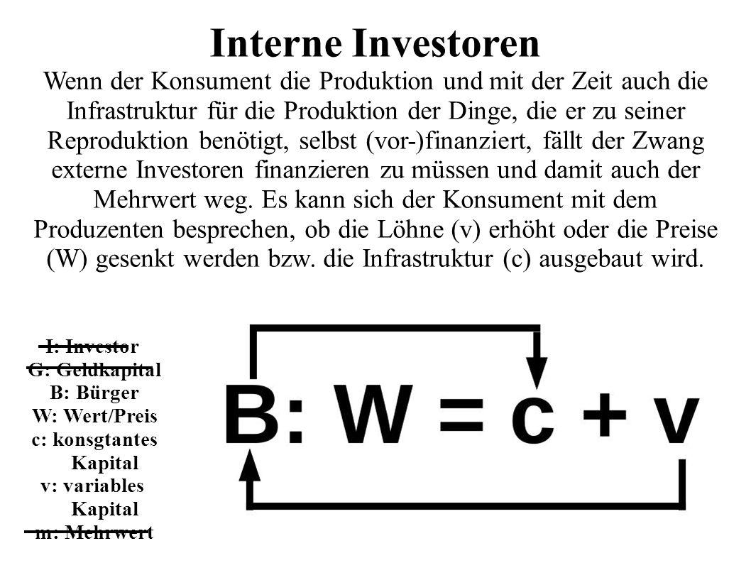 I: Investor G: Geldkapital B: Bürger W: Wert/Preis c: konsgtantes Kapital v: variables Kapital m: Mehrwert Interne Investoren Wenn der Konsument die Produktion und mit der Zeit auch die Infrastruktur für die Produktion der Dinge, die er zu seiner Reproduktion benötigt, selbst (vor-)finanziert, fällt der Zwang externe Investoren finanzieren zu müssen und damit auch der Mehrwert weg.