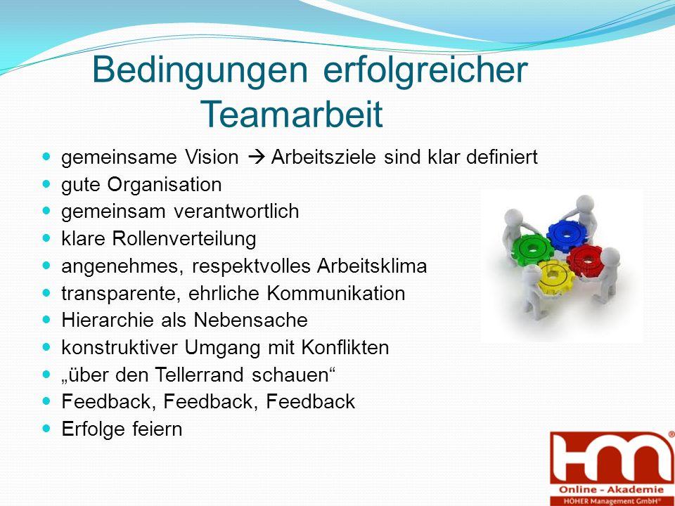 """Bedingungen erfolgreicher Teamarbeit gemeinsame Vision  Arbeitsziele sind klar definiert gute Organisation gemeinsam verantwortlich klare Rollenverteilung angenehmes, respektvolles Arbeitsklima transparente, ehrliche Kommunikation Hierarchie als Nebensache konstruktiver Umgang mit Konflikten """"über den Tellerrand schauen Feedback, Feedback, Feedback Erfolge feiern"""