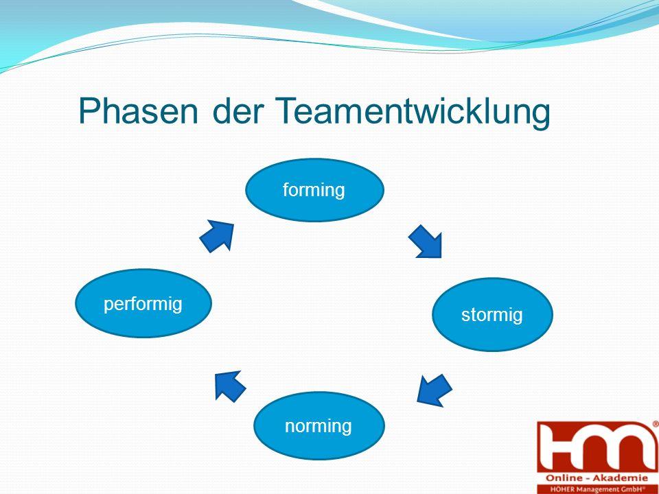 Phasen der Teamentwicklung forming stormig norming performig