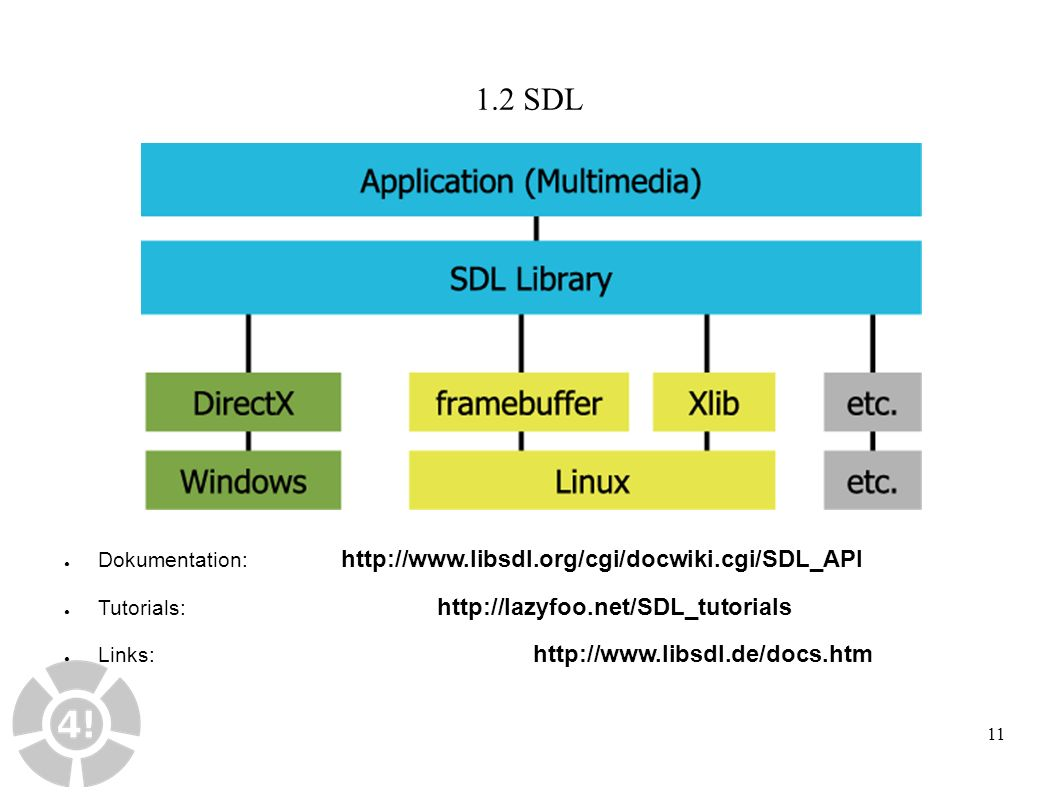 11 1.2 SDL ● Dokumentation: http://www.libsdl.org/cgi/docwiki.cgi/SDL_API ● Tutorials: http://lazyfoo.net/SDL_tutorials ● Links: http://www.libsdl.de/