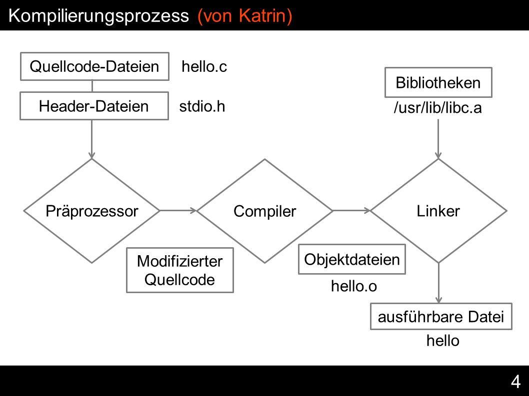 4 ausführbare Datei Modifizierter Quellcode Kompilierungsprozess (von Katrin) Präprozessor Compiler Linker Quellcode-Dateien hello.c Header-Dateien st