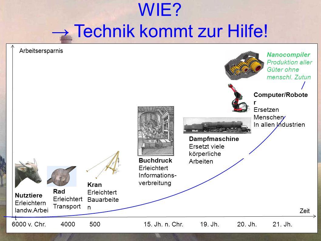 WIE. → Technik kommt zur Hilfe. 6000 v. Chr. 4000 500 15.