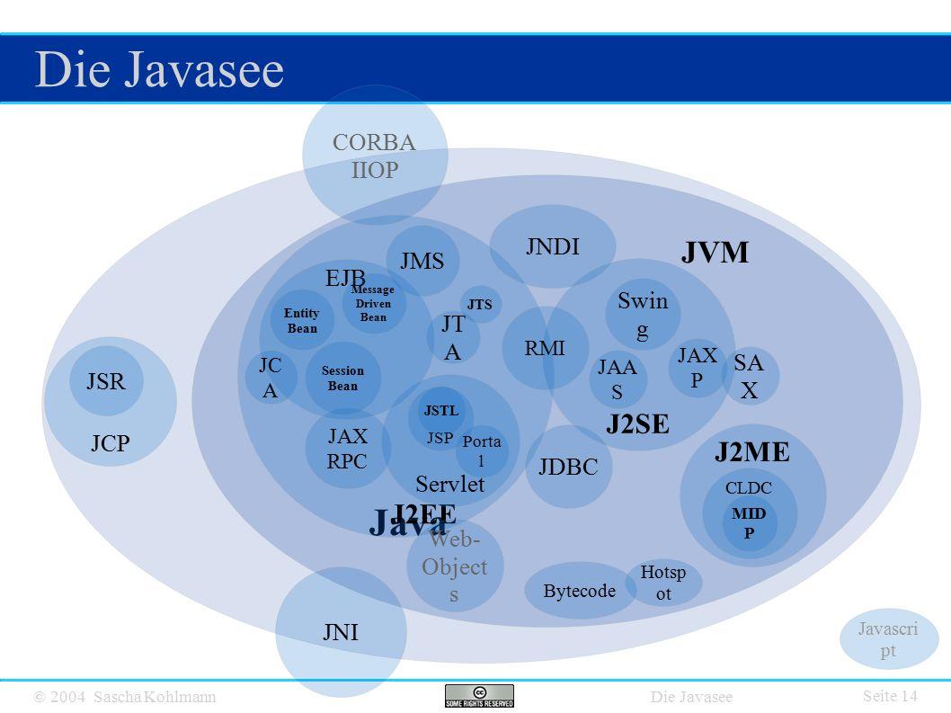 © 2004 Sascha Kohlmann Die Javasee Seite 14 Java JVM J2SE J2EE J2ME JNDI SA X Web- Object s JDBC JT A Servlet JSP EJB JSTL JMS RMI Swin g JTS JAX RPC JCP JSR CORBA IIOP JNI CLDC MID P Session Bean Entity Bean Message Driven Bean JC A Bytecode Javascri pt JAX P Hotsp ot JAA S Porta l