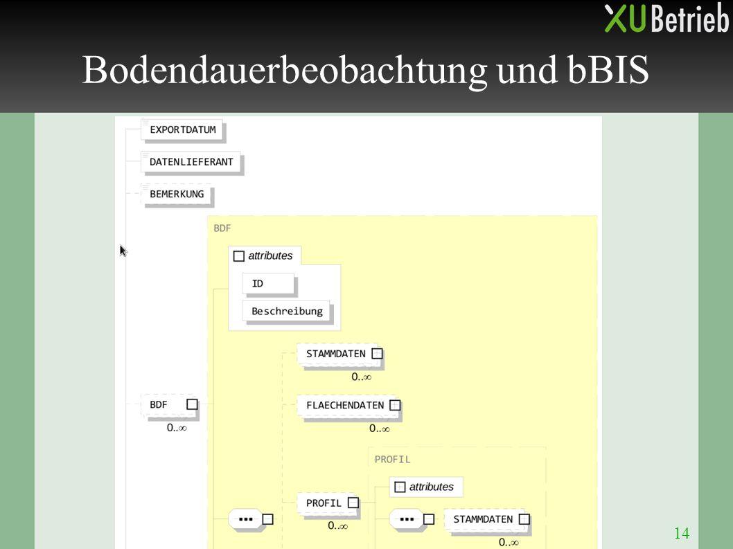 14 Bodendauerbeobachtung und bBIS