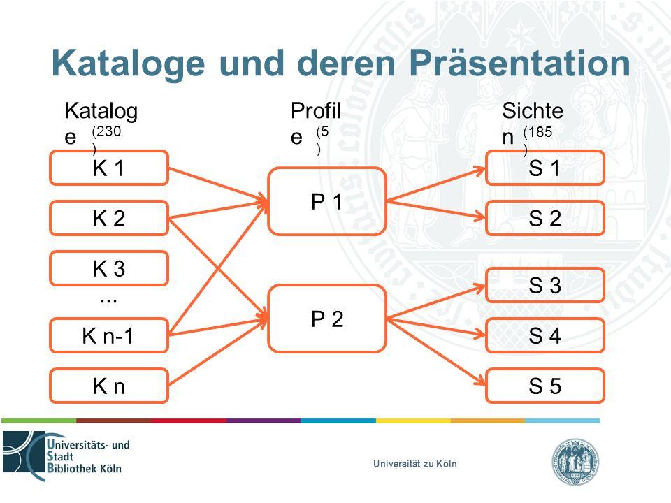 Universität zu Köln Kataloge und deren Präsentation K n K 2 K 3 K n-1 K 1 Katalog e... Profil e P 1 P 2 Sichte n S 2 S 4 S 5 S 1 S 3 (230 ) (5 ) (185