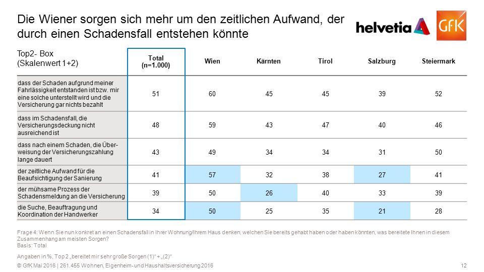 12© GfK Mai 2016 | 261.455 Wohnen, Eigenheim- und Haushaltsversicherung 2016 Die Wiener sorgen sich mehr um den zeitlichen Aufwand, der durch einen Sc