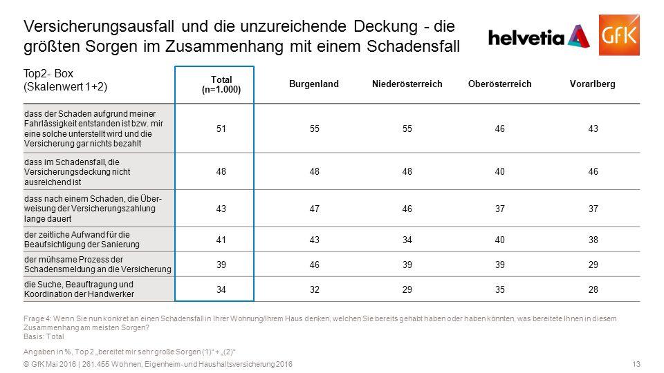 13© GfK Mai 2016 | 261.455 Wohnen, Eigenheim- und Haushaltsversicherung 2016 Versicherungsausfall und die unzureichende Deckung - die größten Sorgen i