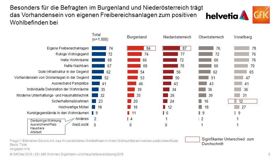 5© GfK Mai 2016 | 261.455 Wohnen, Eigenheim- und Haushaltsversicherung 2016 Besonders für die Befragten im Burgenland und Niederösterreich trägt das V