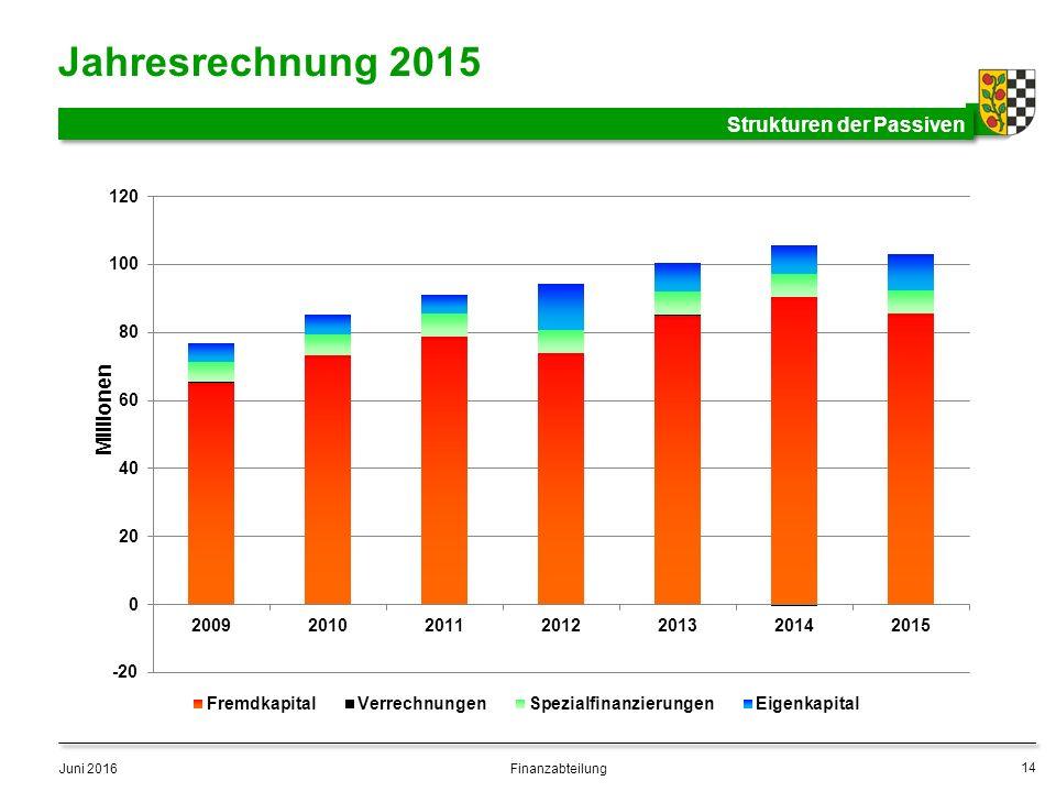 Jahresrechnung 2015 Strukturen der Passiven Juni 2016 14 Finanzabteilung