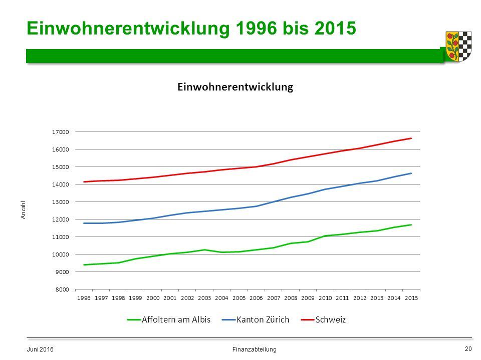 Einwohnerentwicklung 1996 bis 2015 Juni 2016 20 Finanzabteilung