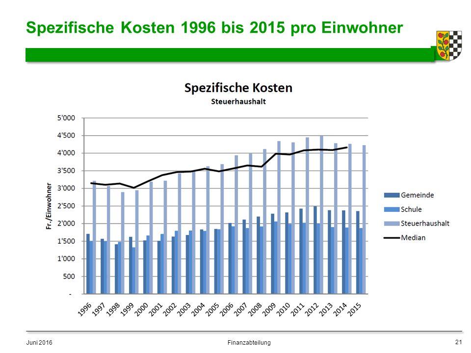 Spezifische Kosten 1996 bis 2015 pro Einwohner Juni 2016 21 Finanzabteilung