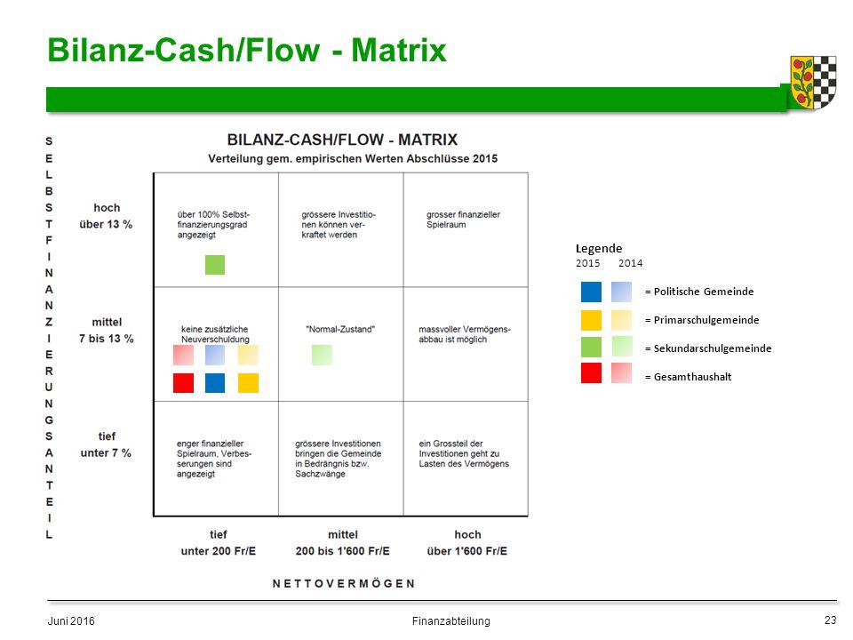 Bilanz-Cash/Flow - Matrix Juni 2016 23 Finanzabteilung Legende 2015 2014 = Politische Gemeinde = Primarschulgemeinde = Sekundarschulgemeinde = Gesamthaushalt