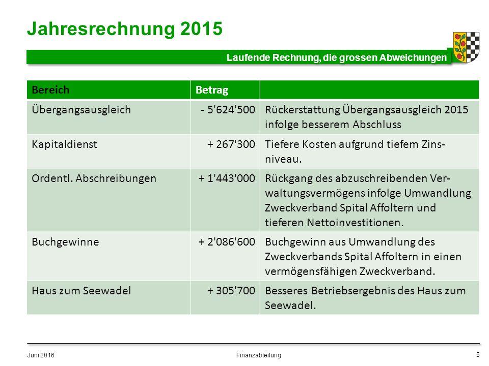 BereichBetrag Übergangsausgleich- 5 624 500Rückerstattung Übergangsausgleich 2015 infolge besserem Abschluss Kapitaldienst+ 267 300Tiefere Kosten aufgrund tiefem Zins- niveau.