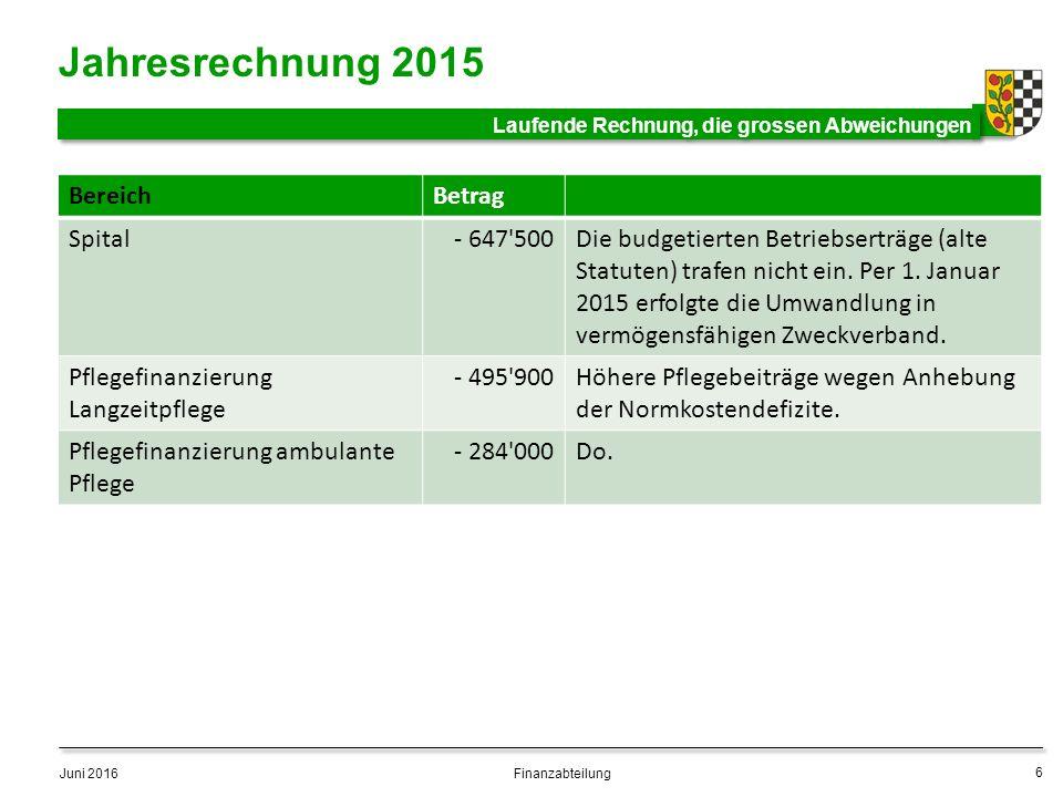 BereichBetrag Spital- 647 500Die budgetierten Betriebserträge (alte Statuten) trafen nicht ein.