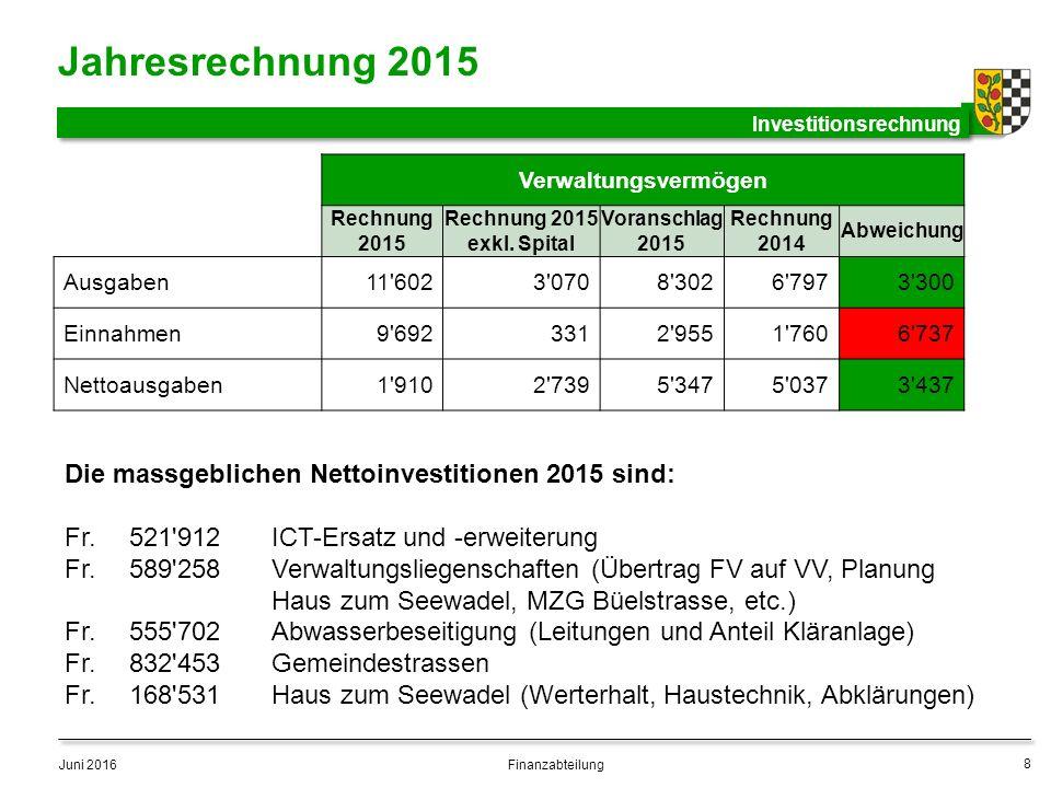 Verwaltungsvermögen Rechnung 2015 Rechnung 2015 exkl.