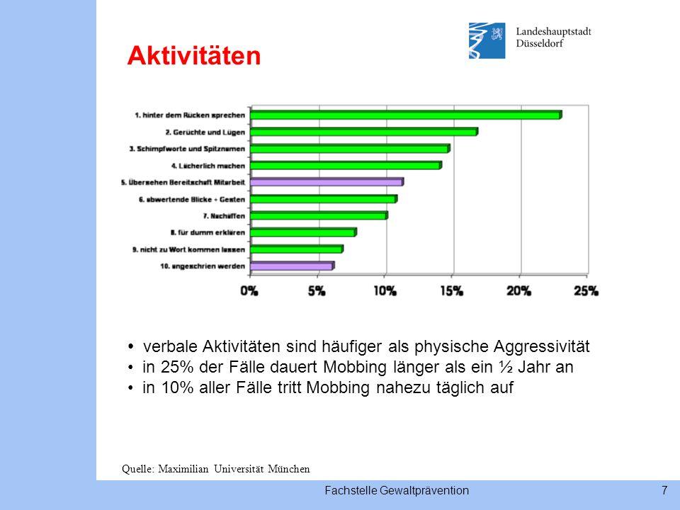 7 Aktivitäten verbale Aktivitäten sind häufiger als physische Aggressivität in 25% der Fälle dauert Mobbing länger als ein ½ Jahr an in 10% aller Fälle tritt Mobbing nahezu täglich auf Quelle: Maximilian Universität München
