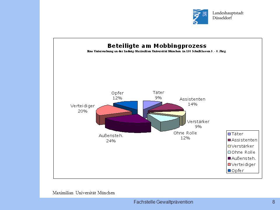 Fachstelle Gewaltprävention8 Maximilian Universität München