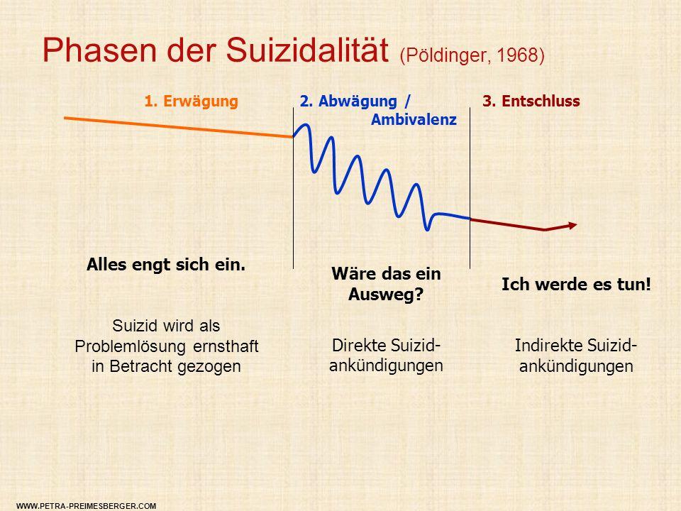Phasen der Suizidalität (Pöldinger, 1968) Alles engt sich ein. Suizid wird als Problemlösung ernsthaft in Betracht gezogen Wäre das ein Ausweg? Direkt