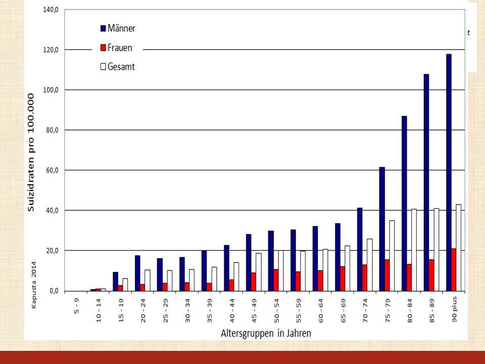 Suizidraten nach Altersgruppen (5 Jahres Schnitt 2009-2013)