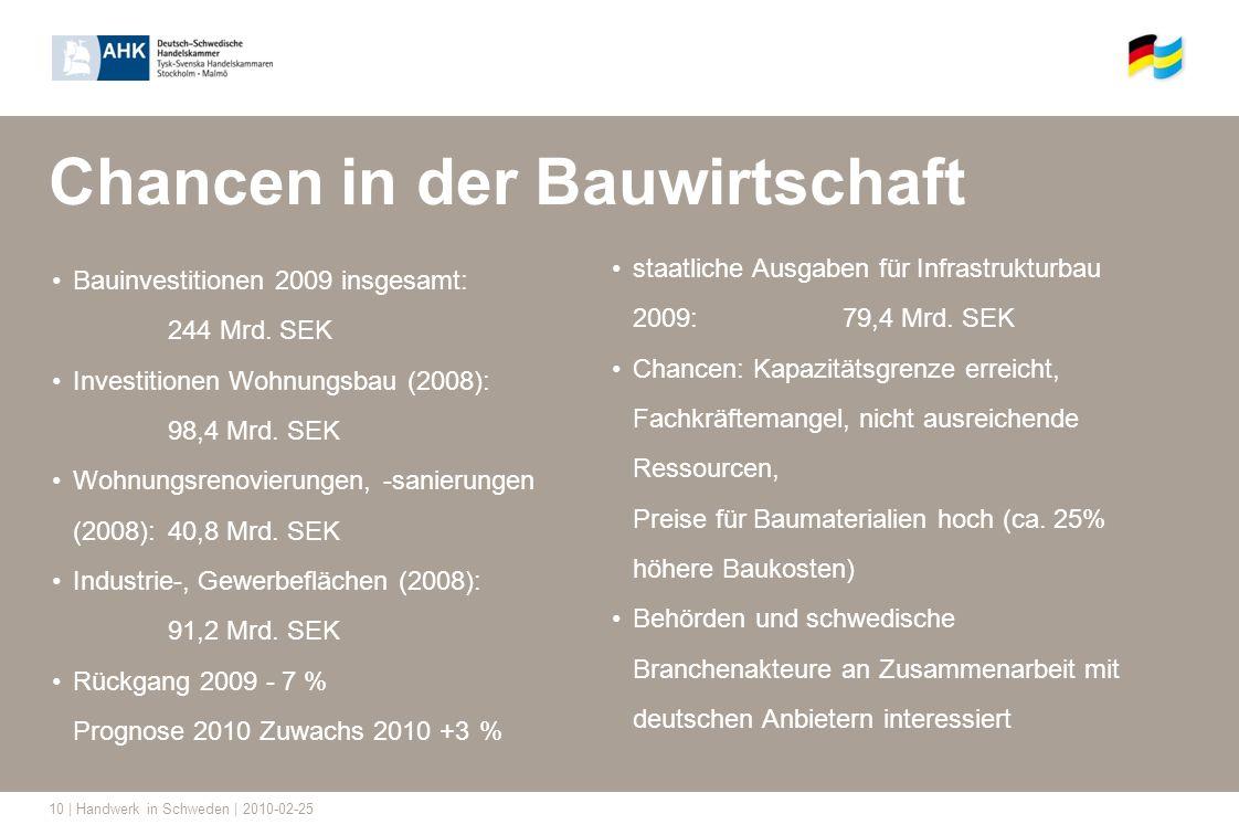 10 | Handwerk in Schweden | 2010-02-25 Chancen in der Bauwirtschaft Bauinvestitionen 2009 insgesamt: 244 Mrd. SEK Investitionen Wohnungsbau (2008): 98