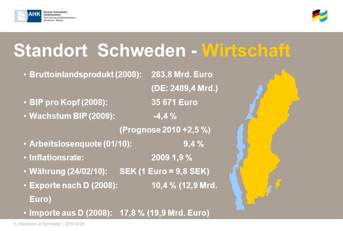 5 | Handwerk in Schweden | 2010-02-25 Standort Schweden - Wirtschaft Bruttoinlandsprodukt (2008): 283,8 Mrd. Euro (DE: 2489,4 Mrd.) BIP pro Kopf (2008