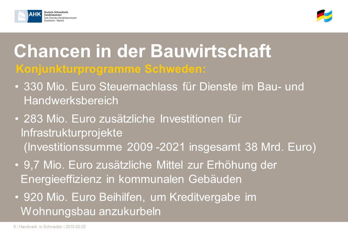 9 | Handwerk in Schweden | 2010-02-25 Chancen in der Bauwirtschaft Konjunkturprogramme Schweden: 330 Mio. Euro Steuernachlass für Dienste im Bau- und